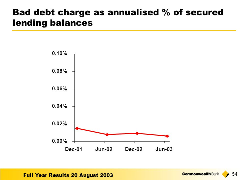 Full Year Results 20 August Bad debt charge as annualised % of secured lending balances 0.00% 0.02% 0.04% 0.06% 0.08% 0.10% Dec-01Jun-02Dec-02Jun-03