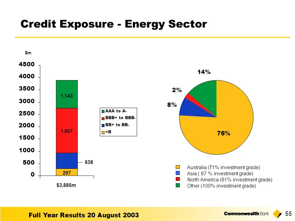 Full Year Results 20 August Credit Exposure - Energy Sector Australia (771% investment grade) Asia ( 87% investment grade) North America (61% investment grade) Other (100% investment grade) AAA to A- BBB+ to BBB- BB+ to BB- <B 76% 8% 2% 14% $3,885m ,807 1,143 $m
