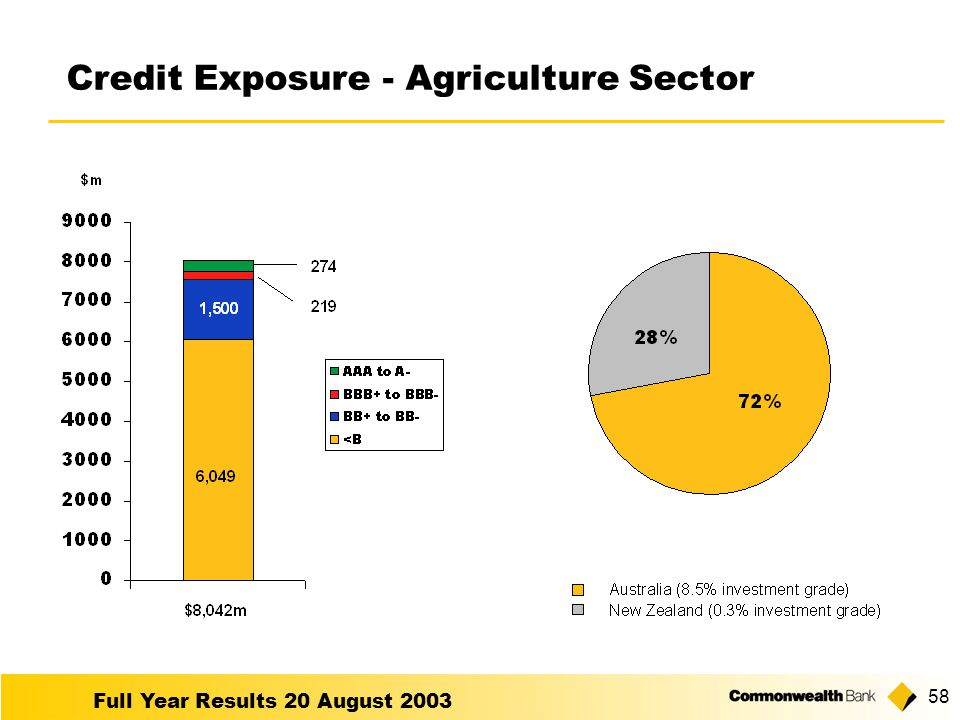 Full Year Results 20 August Credit Exposure - Agriculture Sector