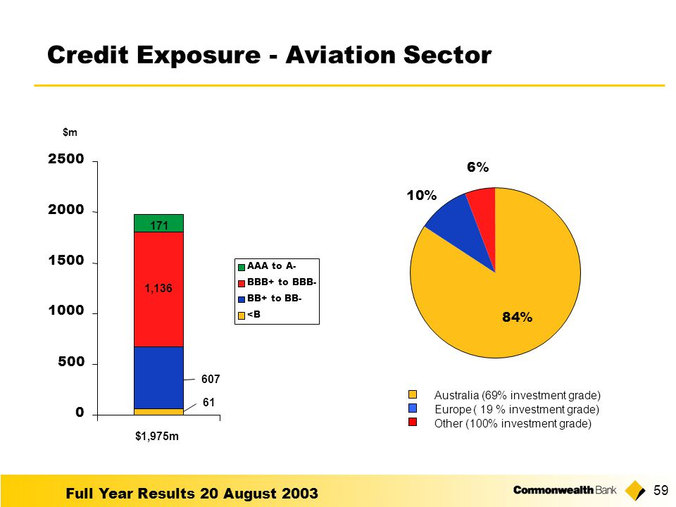 Full Year Results 20 August Credit Exposure - Aviation Sector AAA to A- BBB+ to BBB- BB+ to BB- <B 84% 10% 6% Other (100% investment grade) Australia (69% investment grade) Europe ( 19% investment grade) $1,975m , $m