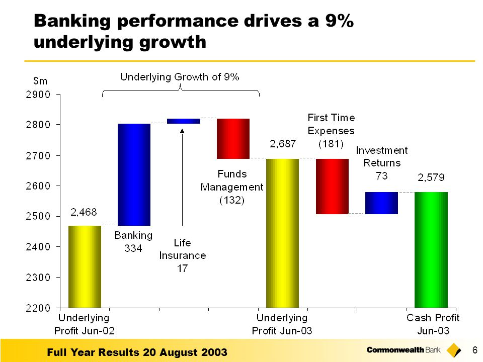 Full Year Results 20 August Banking performance drives a 9% underlying growth