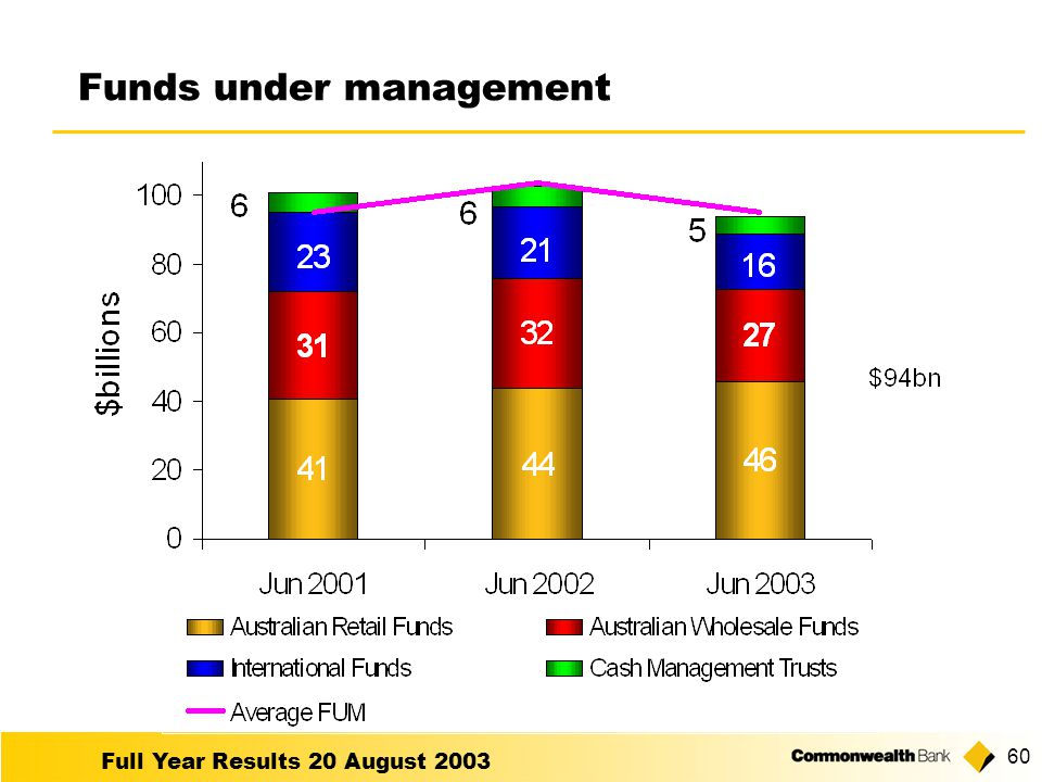 Full Year Results 20 August Funds under management