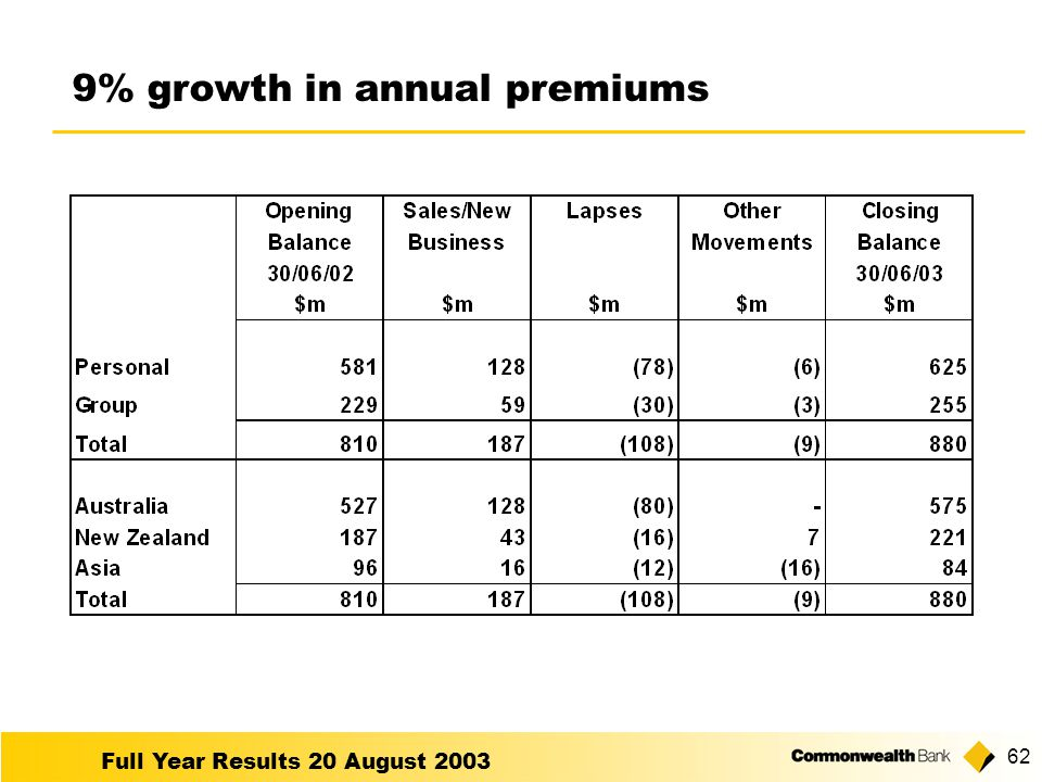 Full Year Results 20 August % growth in annual premiums