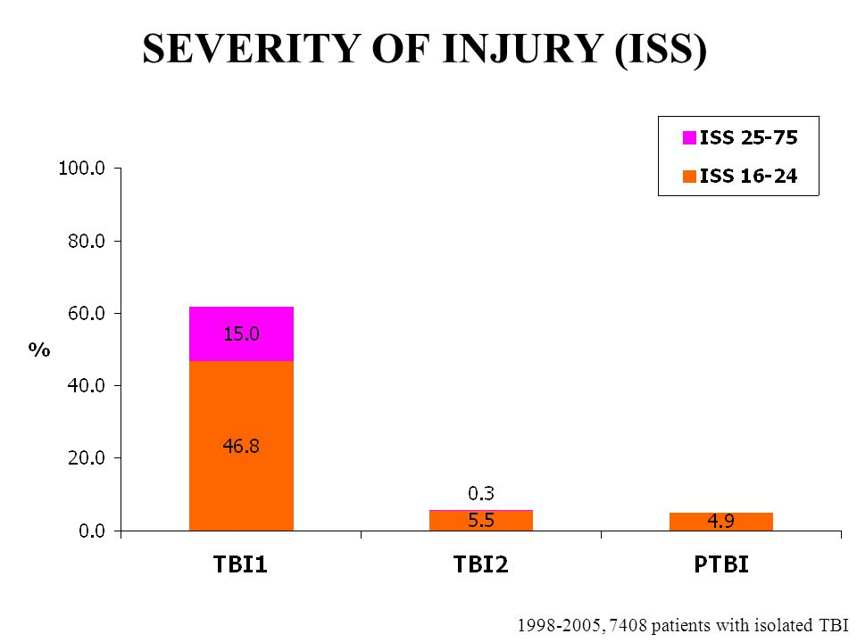 SEVERITY OF INJURY (ISS) , 7408 patients with isolated TBI