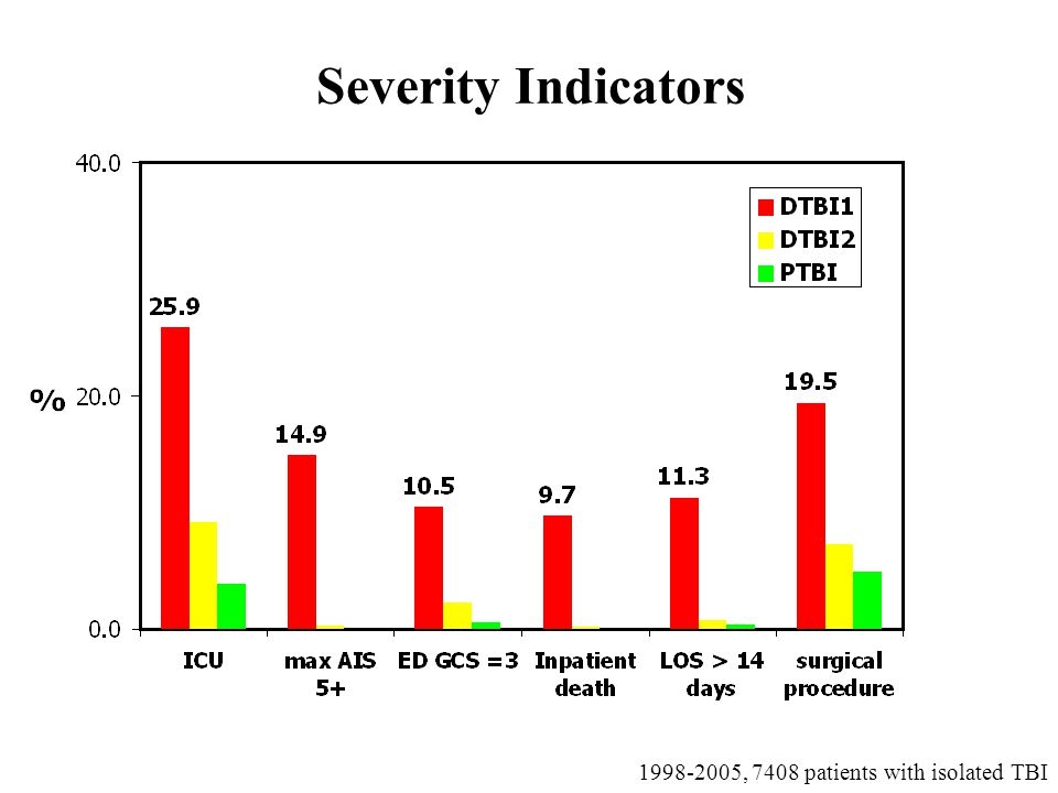 Severity Indicators , 7408 patients with isolated TBI