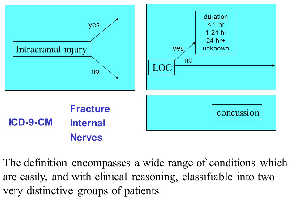 The definition encompasses a wide range of conditions which are easily, and with clinical reasoning, classifiable into two very distinctive groups of patients Intracranial injury yes no LOC yes no duration < 1 hr 1-24 hr 24 hr+ unknown Fracture Internal Nerves concussion ICD-9-CM