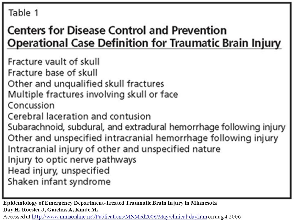 Epidemiology of Emergency Department-Treated Traumatic Brain Injury in Minnesota Day H, Roesler J, Gaichas A, Kinde M, Accessed at   on aug http://