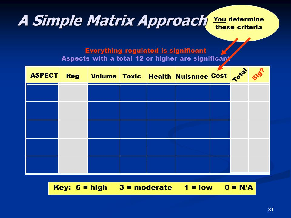31 A Simple Matrix Approach ASPECT Reg Total VolumeToxic HealthNuisance Cost Key: 5 = high 3 = moderate 1 = low 0 = N/A Everything regulated is significant Aspects with a total 12 or higher are significant Sig.