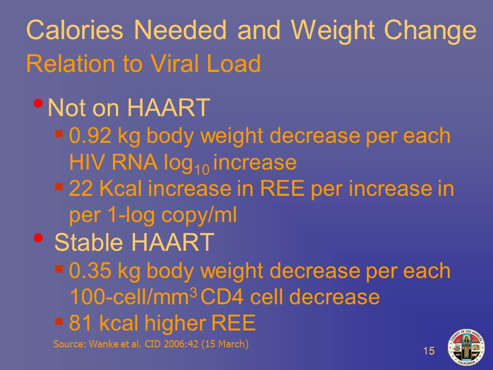 15 Calories Needed and Weight Change Relation to Viral Load Not on HAART  0.92 kg body weight decrease per each HIV RNA log 10 increase  22 Kcal increase in REE per increase in per 1-log copy/ml Stable HAART  0.35 kg body weight decrease per each 100-cell/mm 3 CD4 cell decrease  81 kcal higher REE Source: Wanke et al.