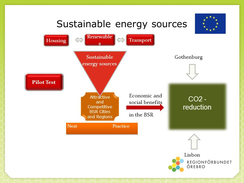 Sustainable energy sources CO2 - reduction Attractive and Competitive BSR Cities and Regions Sustainable energy sources HousingTransport Renewable s Gothenburg Lisbon Economic and social benefits in the BSR NextPractice Pilot Test