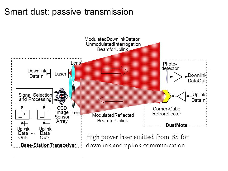 Smart dust: passive transmission High power laser emitted from BS for downlink and uplink communication.