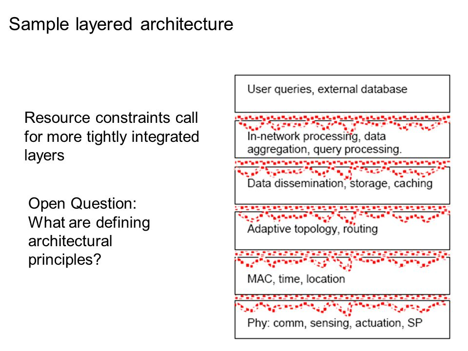 Sample layered architecture Resource constraints call for more tightly integrated layers Open Question: What are defining architectural principles