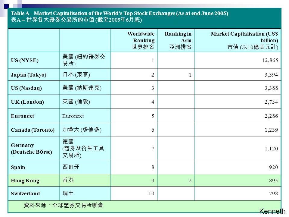 Table A - Market Capitalisation of the World s Top Stock Exchanges (As at end June 2005) 表 A – 世界各大證券交易所的市值 ( 截至 2005 年 6 月底 ) Worldwide Ranking 世界排名 Ranking in Asia 亞洲排名 Market Capitalisation (US$ billion) 市值 ( 以 10 億美元計 ) US (NYSE) 美國 ( 紐約證券交 易所 ) 112,865 Japan (Tokyo) 日本 ( 東京 ) 213,394 US (Nasdaq) 美國 ( 納斯達克 ) 33,388 UK (London) 英國 ( 倫敦 ) 42,734 Euronext 52,286 Canada (Toronto) 加拿大 ( 多倫多 ) 61,239 Germany (Deutsche B ö rse) 德國 ( 證券及衍生工具 交易所 ) 71,120 Spain 西班牙 8920 Hong Kong 香港 92895 Switzerland 瑞士 10798 資料來源:全球證券交易所聯會 Kenneth