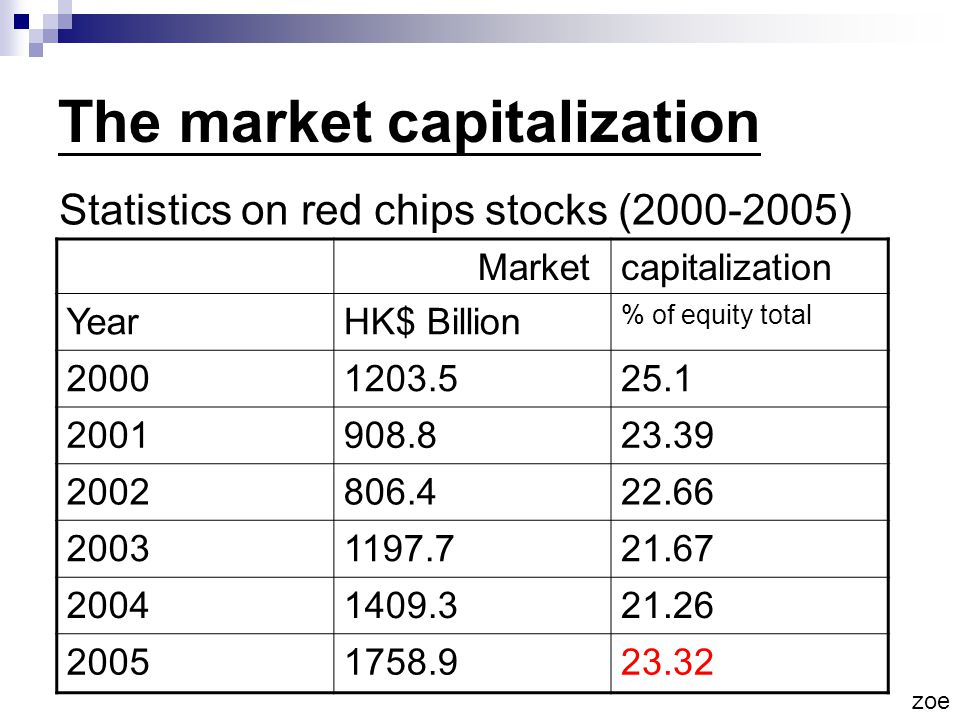 The market capitalization Statistics on red chips stocks (2000-2005) Marketcapitalization YearHK$ Billion % of equity total 20001203.525.1 2001908.823.39 2002806.422.66 20031197.721.67 20041409.321.26 20051758.923.32 zoe