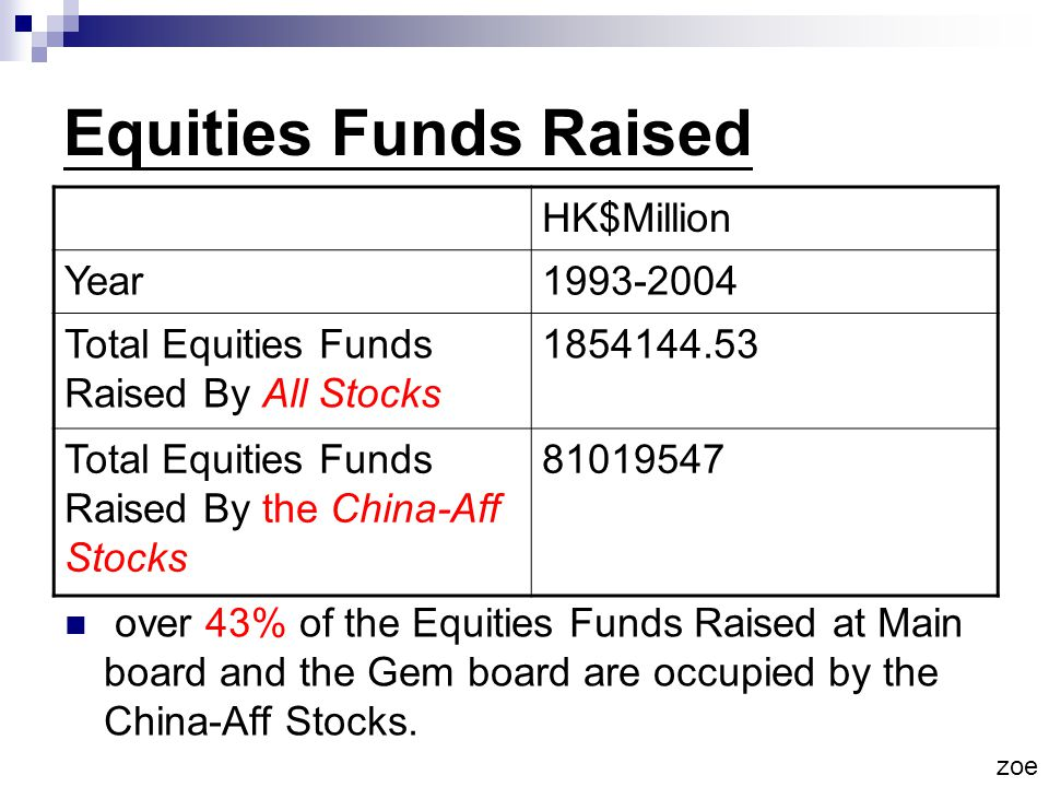Equities Funds Raised HK$Million Year1993-2004 Total Equities Funds Raised By All Stocks 1854144.53 Total Equities Funds Raised By the China-Aff Stocks 81019547 over 43% of the Equities Funds Raised at Main board and the Gem board are occupied by the China-Aff Stocks.