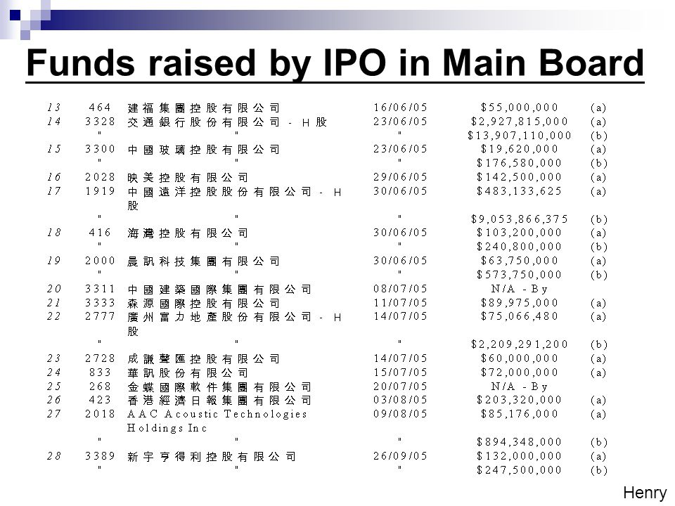 Funds raised by IPO in Main Board Henry
