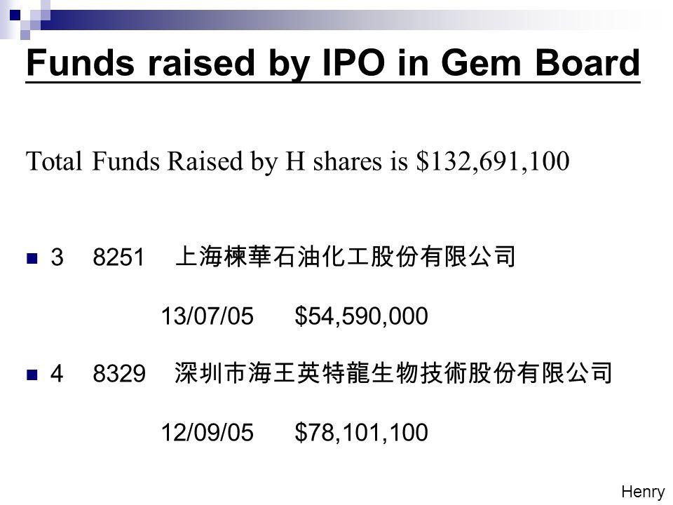 Funds raised by IPO in Gem Board Total Funds Raised by H shares is $132,691,100 38251 上海楝華石油化工股份有限公司 13/07/05$54,590,000 48329 深圳市海王英特龍生物技術股份有限公司 12/09/05$78,101,100 Henry