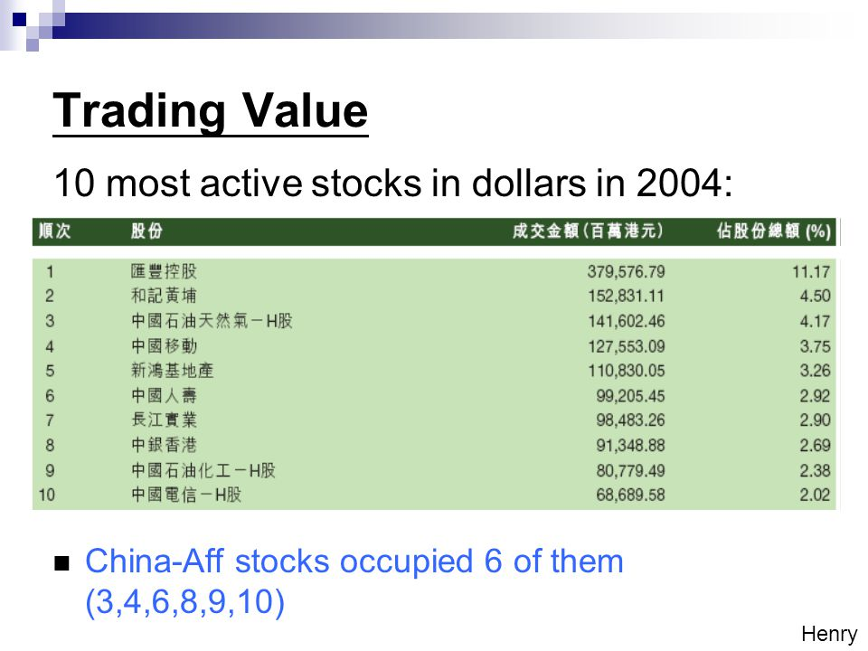 Trading Value 10 most active stocks in dollars in 2004: China-Aff stocks occupied 6 of them (3,4,6,8,9,10) Henry