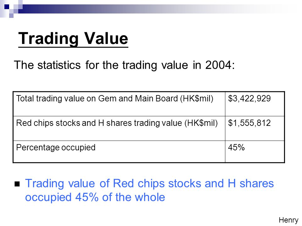 Trading Value Total trading value on Gem and Main Board (HK$mil)$3,422,929 Red chips stocks and H shares trading value (HK$mil)$1,555,812 Percentage occupied45% The statistics for the trading value in 2004: Trading value of Red chips stocks and H shares occupied 45% of the whole Henry
