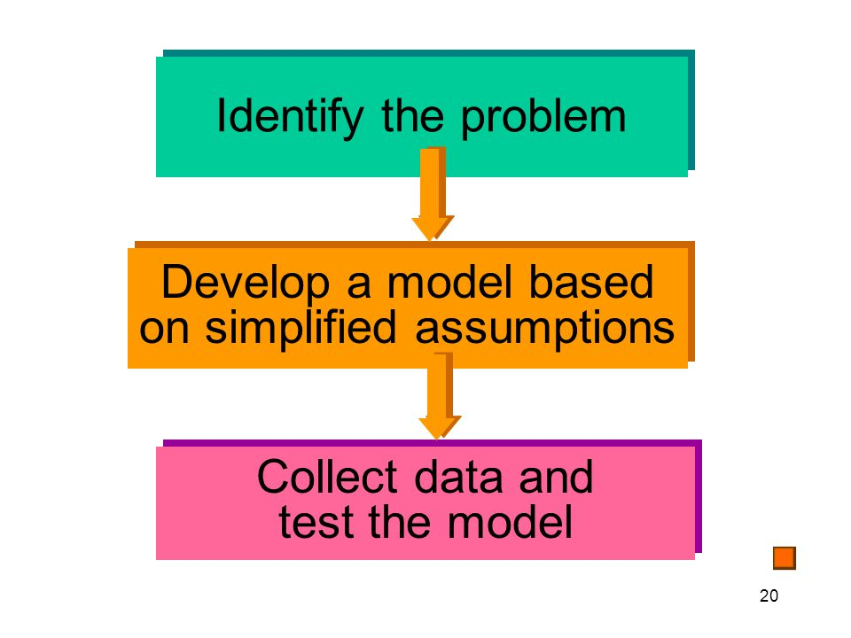 20 Identify the problem Develop a model based on simplified assumptions Collect data and test the model
