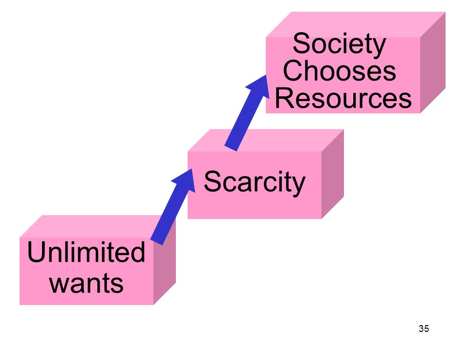 35 Unlimited wants Scarcity Society Chooses Resources