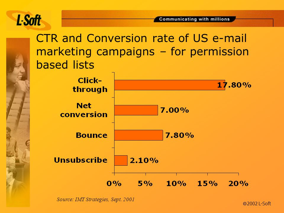 ã 2002 L-Soft CTR and Conversion rate of US  marketing campaigns – for permission based lists Source: IMT Strategies, Sept.