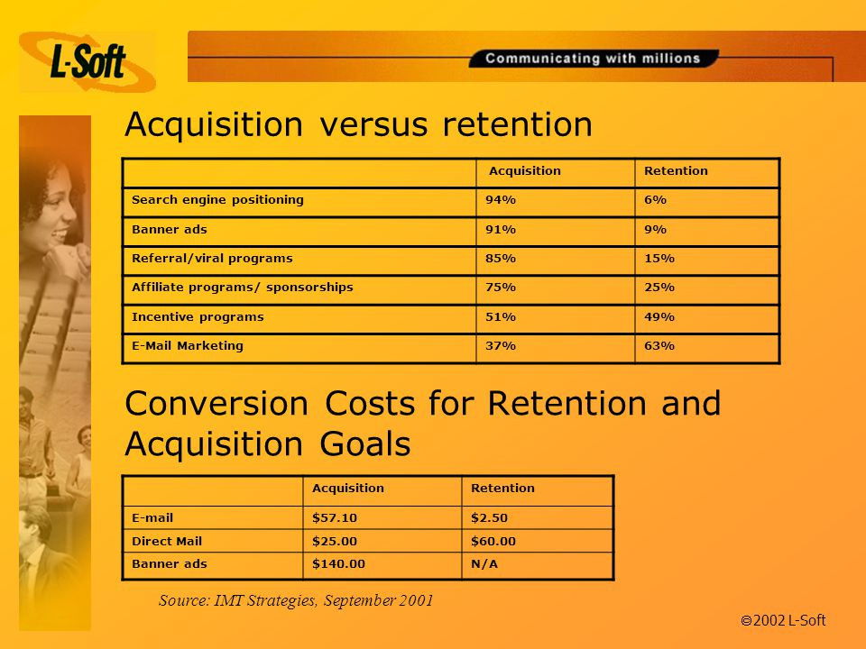 ã 2002 L-Soft Conversion Costs for Retention and Acquisition Goals AcquisitionRetention  $57.10$2.50 Direct Mail$25.00$60.00 Banner ads$140.00N/A Source: IMT Strategies, September 2001 Acquisition versus retention AcquisitionRetention Search engine positioning94%6% Banner ads91%9% Referral/viral programs85%15% Affiliate programs/ sponsorships75%25% Incentive programs51%49%  Marketing37%63%