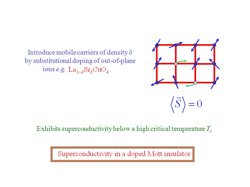 Introduce mobile carriers of density  by substitutional doping of out-of-plane ions e.g.