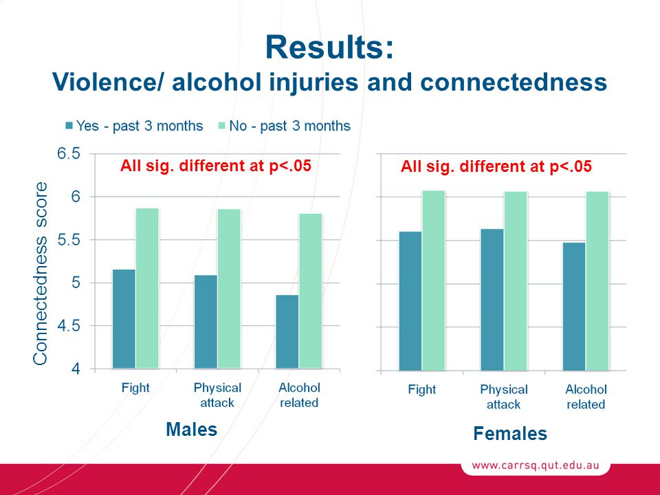Results: Violence/ alcohol injuries and connectedness Males Females Connectedness score All sig.