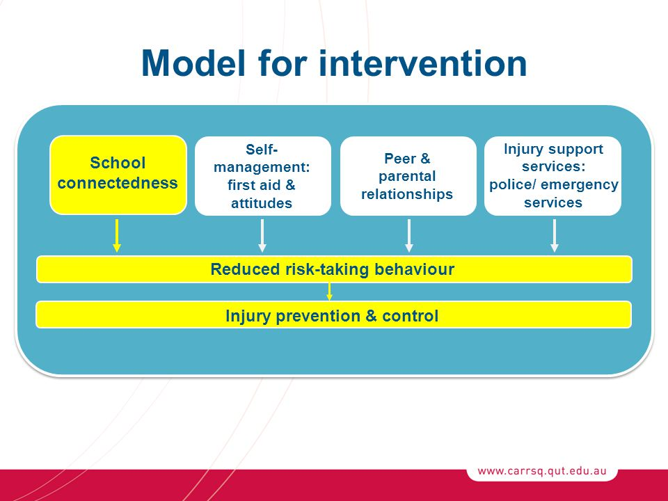 Model for intervention Reduced risk-taking behaviour Injury prevention & control Injury support services: police/ emergency services Self- management: first aid & attitudes School connectedness Peer & parental relationships