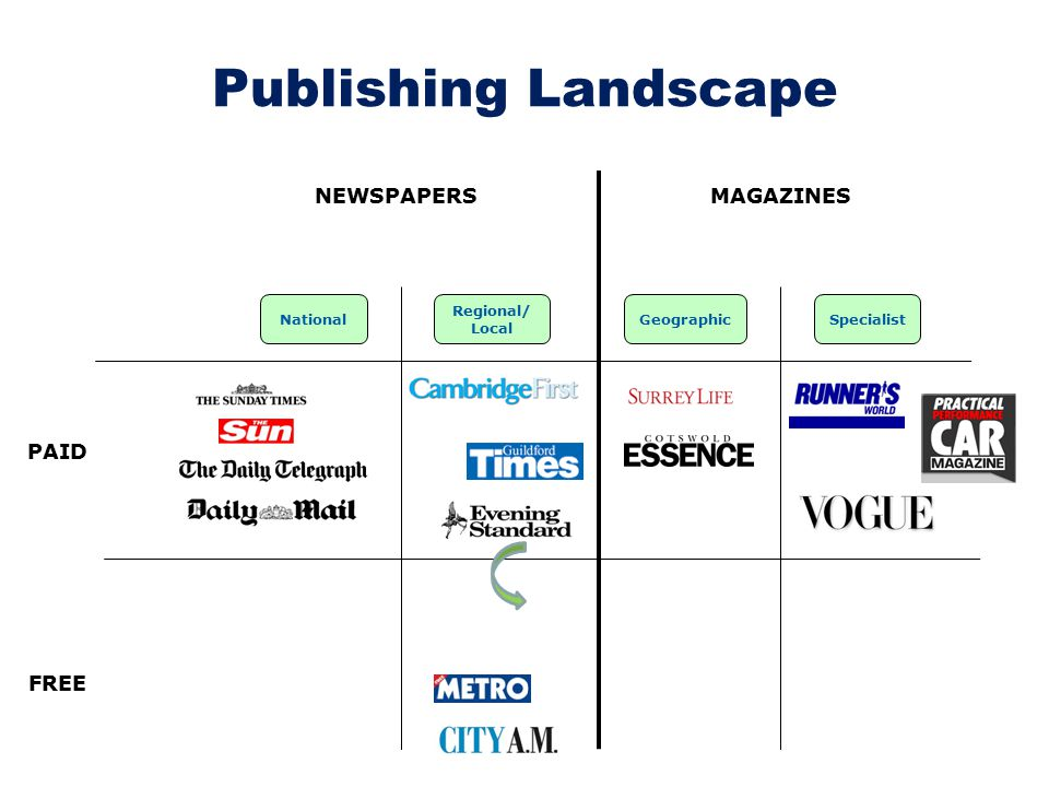 Publishing Landscape National MAGAZINES PAID FREE Regional/ Local NEWSPAPERS GeographicSpecialist