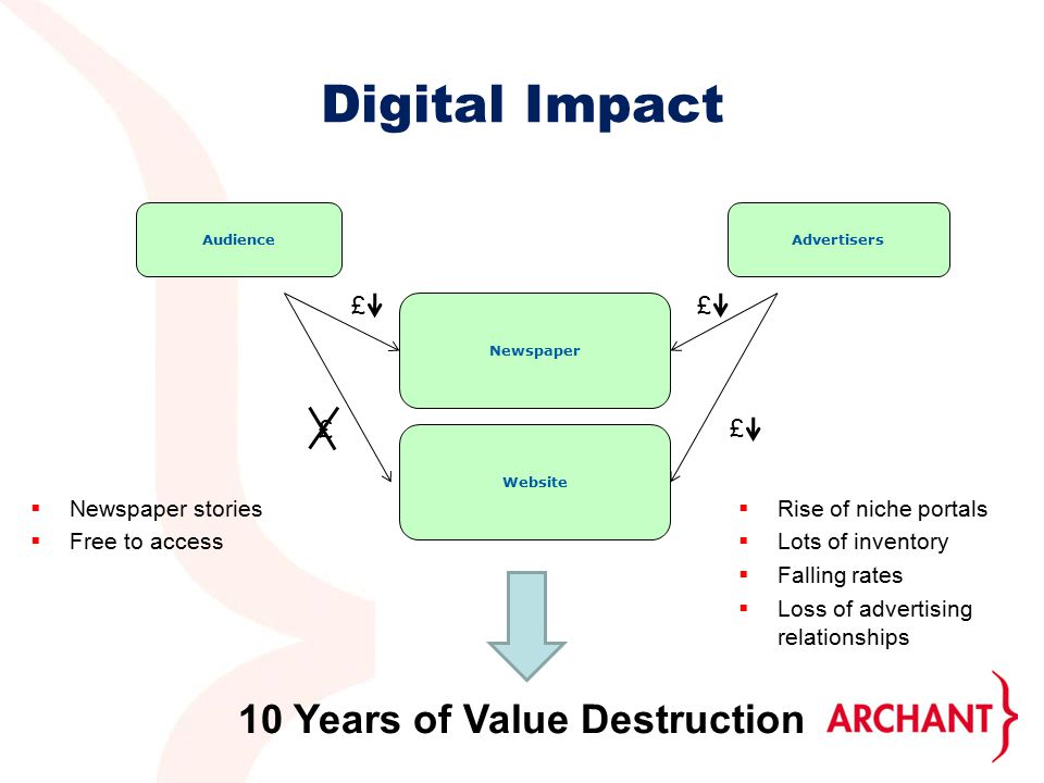 £ Digital Impact AudienceAdvertisers Newspaper ££  Newspaper stories  Free to access Website £ 10 Years of Value Destruction  Rise of niche portals  Lots of inventory  Falling rates  Loss of advertising relationships