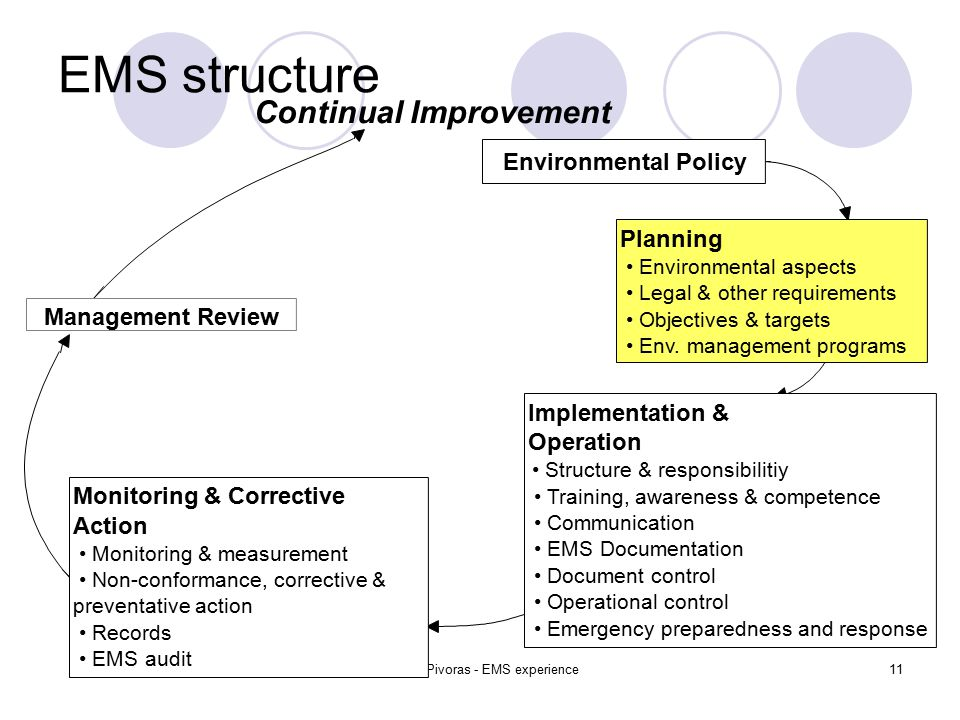 Tomas Pivoras - EMS experience11 EMS structure Environmental Policy Planning Environmental aspects Legal & other requirements Objectives & targets Env.