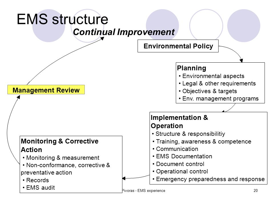 Tomas Pivoras - EMS experience20 EMS structure Environmental Policy Planning Environmental aspects Legal & other requirements Objectives & targets Env.