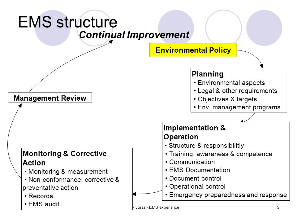 Tomas Pivoras - EMS experience9 EMS structure Environmental Policy Planning Environmental aspects Legal & other requirements Objectives & targets Env.