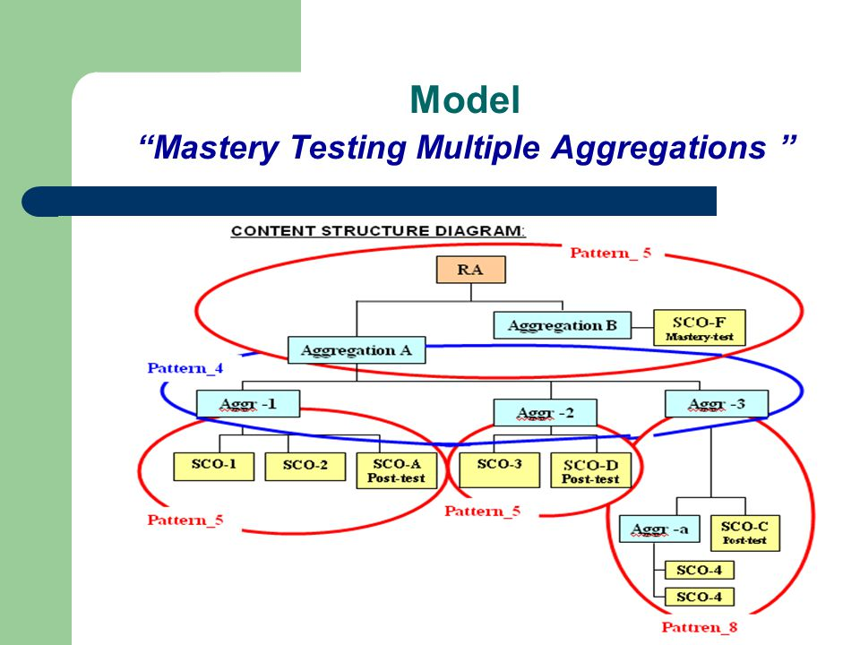 Model Mastery Testing Multiple Aggregations