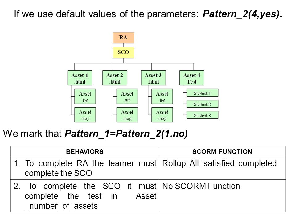 If we use default values of the parameters: Pattern_2(4,yes).