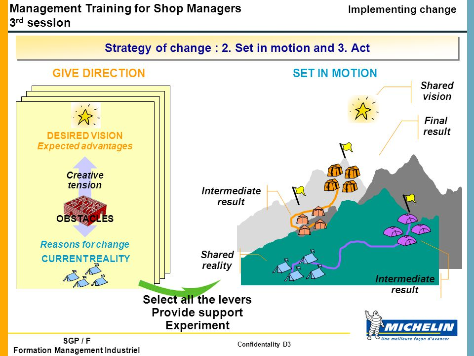 Management Training for Shop Managers 3 rd session Implementing change SGP / F Formation Management Industriel Confidentality D3 Strategy of change : 2.