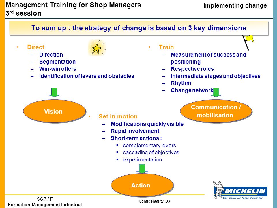 Management Training for Shop Managers 3 rd session Implementing change SGP / F Formation Management Industriel Confidentality D3 To sum up : the strategy of change is based on 3 key dimensions Direct –Direction –Segmentation –Win-win offers –Identification of levers and obstacles Train –Measurement of success and positioning –Respective roles –Intermediate stages and objectives –Rhythm –Change network Set in motion –Modifications quickly visible –Rapid involvement –Short-term actions :  complementary levers  cascading of objectives  experimentation Vision Communication / mobilisation Action