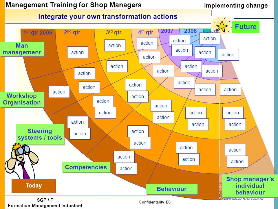 Management Training for Shop Managers 3 rd session Implementing change SGP / F Formation Management Industriel Confidentality D3 Integrate your own transformation actions 20082007 1 st qtr 2006 2 nd qtr3 rd qtr4 th qtr Steering systems / tools Man management Workshop Organisation Workshop Organisation Client interne Competencies Future Shop manager's individual behaviour action Today Behaviour
