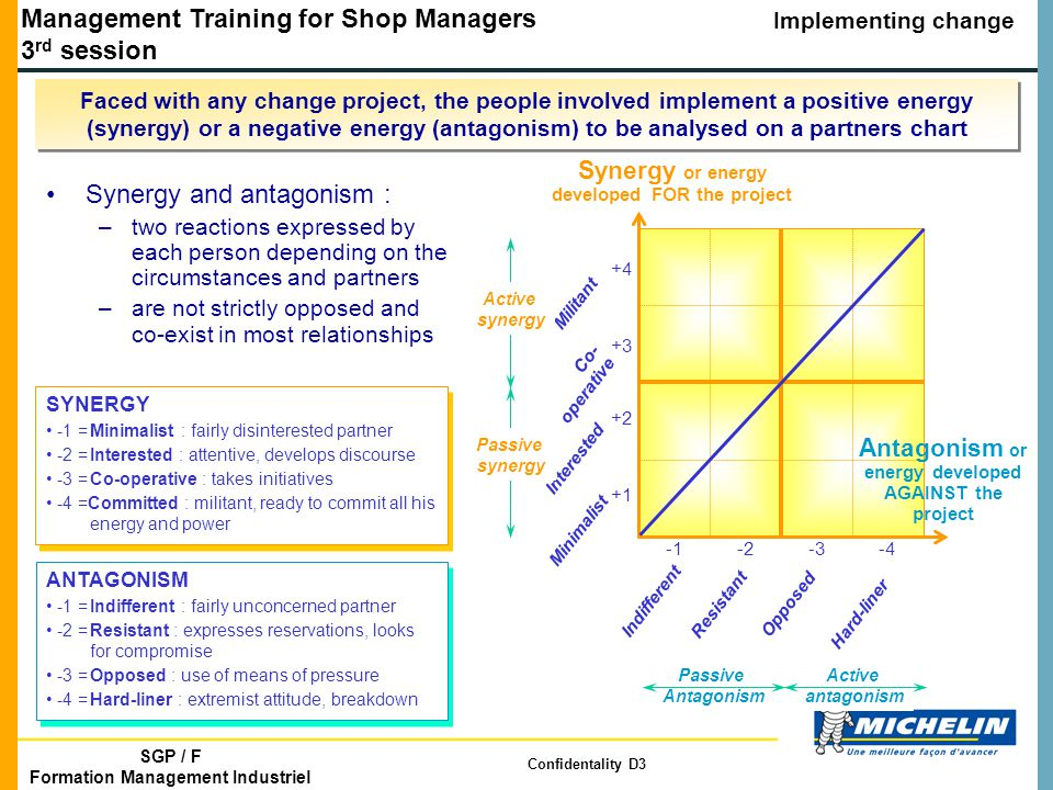 Management Training for Shop Managers 3 rd session Implementing change SGP / F Formation Management Industriel Confidentality D3 Faced with any change project, the people involved implement a positive energy (synergy) or a negative energy (antagonism) to be analysed on a partners chart Synergy and antagonism : –two reactions expressed by each person depending on the circumstances and partners –are not strictly opposed and co-exist in most relationships Indifferent Resistant Opposed -4-3-2 +4 +3 +2 +1 Minimalist Interested Co- operative Militant Hard-liner Synergy or energy developed FOR the project Antagonism or energy developed AGAINST the project Active synergy Passive synergy Passive Antagonism Active antagonism SYNERGY -1 =Minimalist : fairly disinterested partner -2 =Interested : attentive, develops discourse -3 =Co-operative : takes initiatives -4 =Committed : militant, ready to commit all his energy and power SYNERGY -1 =Minimalist : fairly disinterested partner -2 =Interested : attentive, develops discourse -3 =Co-operative : takes initiatives -4 =Committed : militant, ready to commit all his energy and power ANTAGONISM -1 =Indifferent : fairly unconcerned partner -2 =Resistant : expresses reservations, looks for compromise -3 =Opposed : use of means of pressure -4 =Hard-liner : extremist attitude, breakdown ANTAGONISM -1 =Indifferent : fairly unconcerned partner -2 =Resistant : expresses reservations, looks for compromise -3 =Opposed : use of means of pressure -4 =Hard-liner : extremist attitude, breakdown