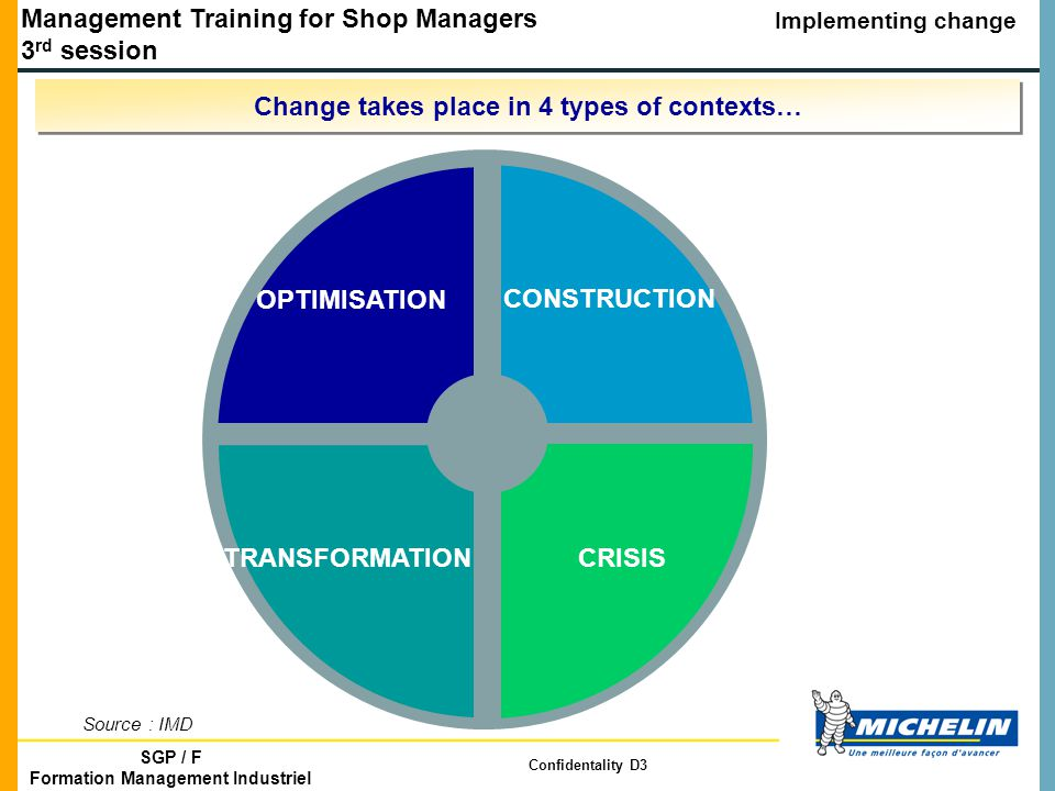 Management Training for Shop Managers 3 rd session Implementing change SGP / F Formation Management Industriel Confidentality D3 OPTIMISATION TRANSFORMATIONCRISIS CONSTRUCTION Source : IMD Change takes place in 4 types of contexts…