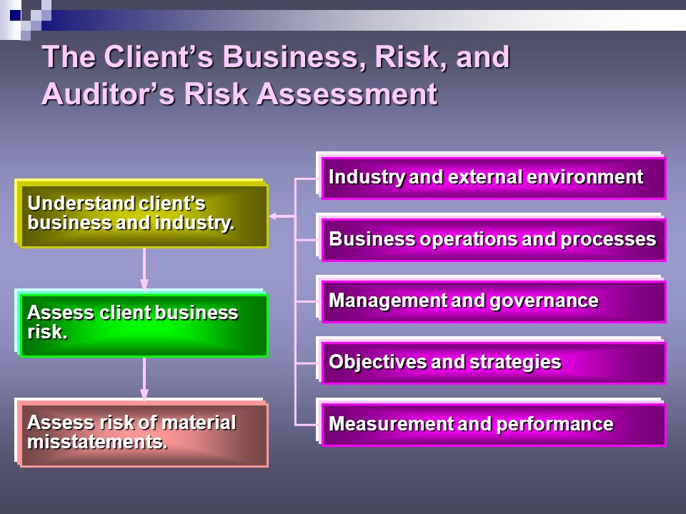 Assess Client Business Risk The Sarbanes-Oxley Act requires that management certify it has designed management certify it has designed disclosure controls and procedures to ensure that material information about business risks is made known to them.