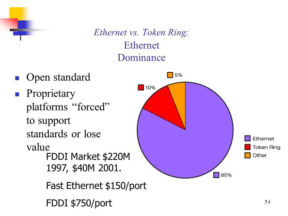 ethernet vs token ring