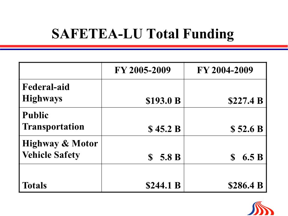 SAFETEA-LU Total Funding FY FY Federal-aid Highways $193.0 B$227.4 B Public Transportation $ 45.2 B$ 52.6 B Highway & Motor Vehicle Safety $ 5.8 B$ 6.5 B Totals$244.1 B$286.4 B