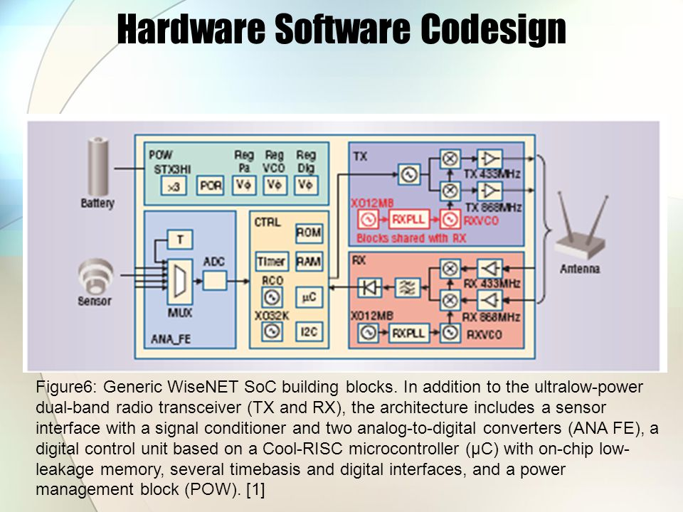 Hardware Software Codesign Figure6: Generic WiseNET SoC building blocks.