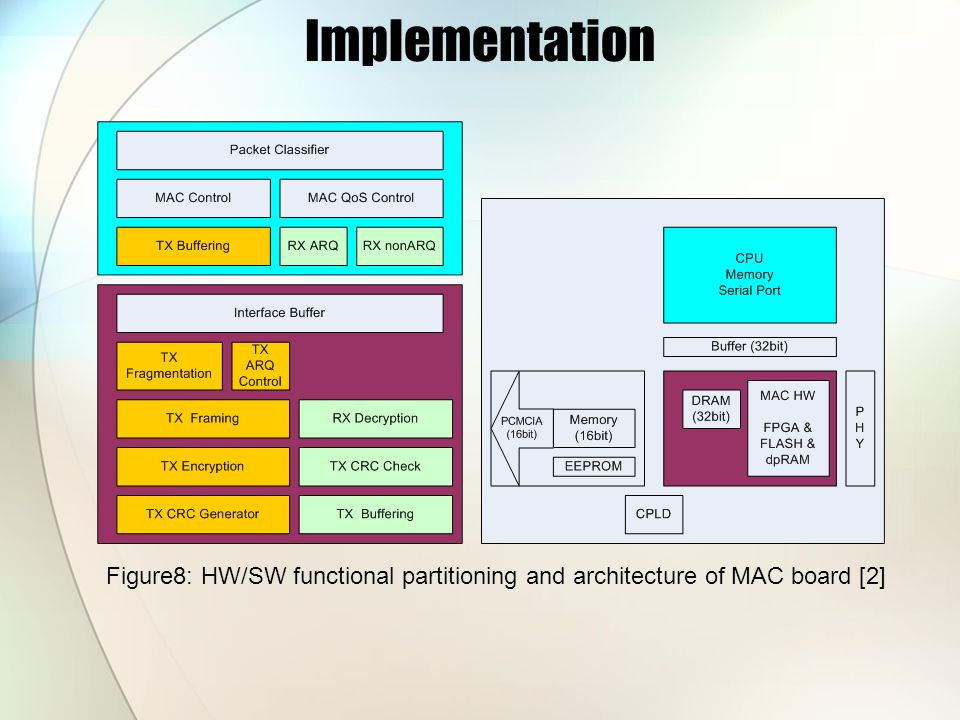 Implementation Figure8: HW/SW functional partitioning and architecture of MAC board [2]