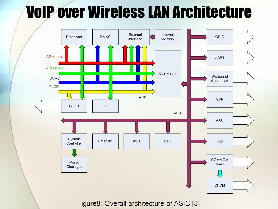 VoIP over Wireless LAN Architecture Figure8: Overall architecture of ASIC [3]