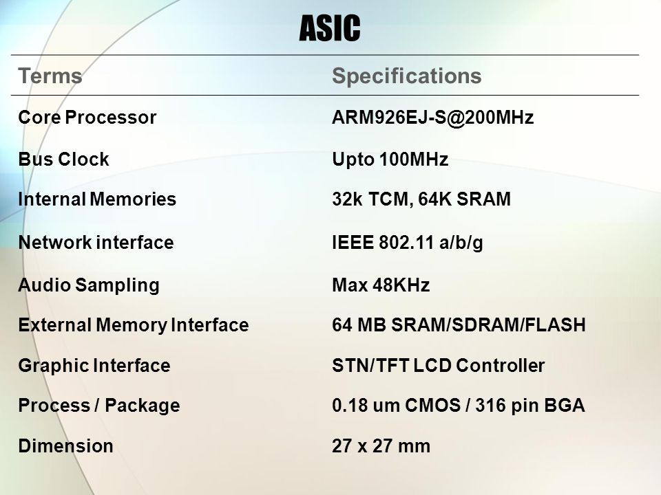 ASIC TermsSpecifications Core Bus ClockUpto 100MHz Internal Memories32k TCM, 64K SRAM Network interfaceIEEE a/b/g Audio SamplingMax 48KHz External Memory Interface64 MB SRAM/SDRAM/FLASH Graphic InterfaceSTN/TFT LCD Controller Process / Package0.18 um CMOS / 316 pin BGA Dimension27 x 27 mm