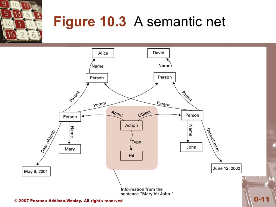 © 2007 Pearson Addison-Wesley. All rights reserved 0-11 Figure 10.3 A semantic net